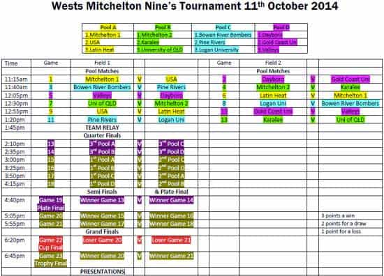 2014 Mitchelton 9s Draw