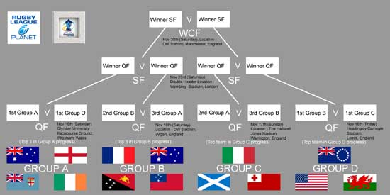 2013 Rugby League World Cup Format Chart