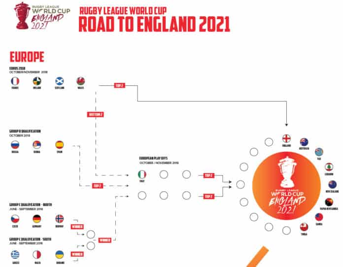Road to 2021 RLWC