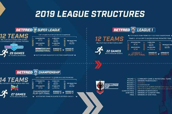 2019 Super League Structure