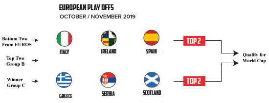 2021 Rugby League World Cup European Qualifiers