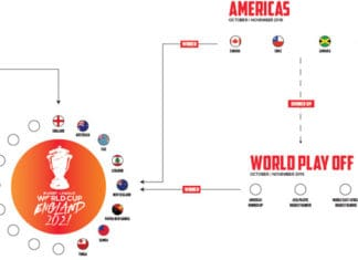 Americas Rugby League World Cup